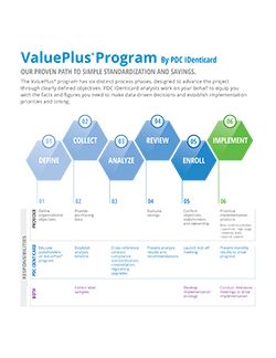 ValuePlus<sup>®</sup> Process
